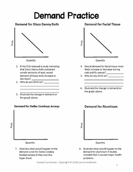 Demand Curve Doodle Notes and Review Worksheet