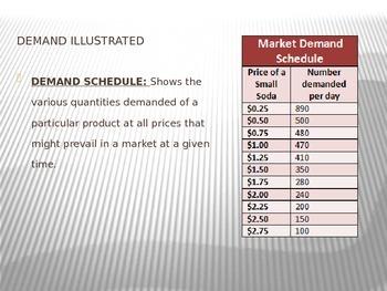 Demand Presentation _Economics
