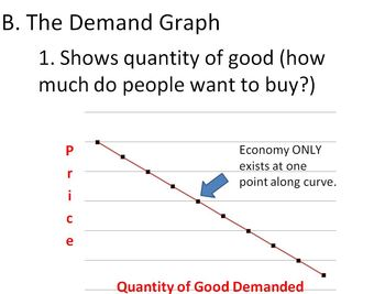 Demand and the Determinants of Demand Lesson Plan - Powerpoint and Worksheet