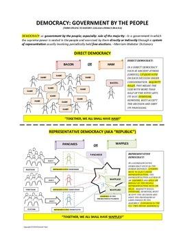 Democracy: Direct and Representative--Common Core