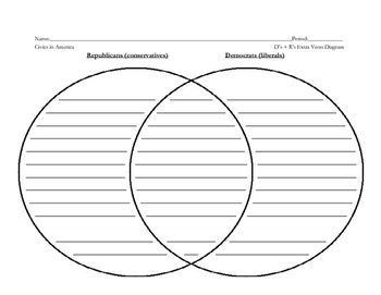 Democrat and Republican Venn Diagram and Reflection