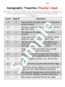 Demographic Transition Model A Through Z Worksheet By The Wizard Of