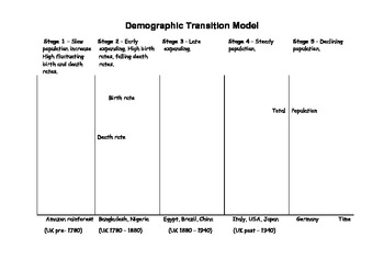 Demographic Transition Model Activity Worksheet By Robert S Resources