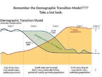 Demographic Transition Model Game