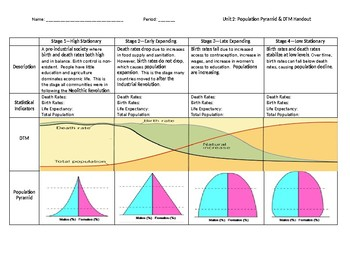 demographic transition model handout by monica hicks tpt