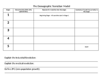 Demographic Transition Model Student Guide