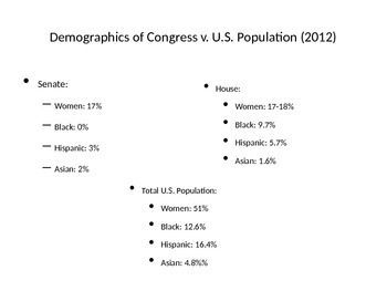 Demographics of Congress vs. Overall Population (2012)