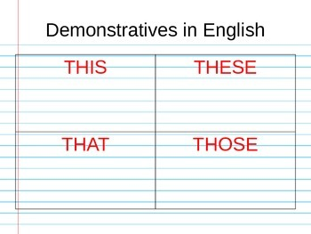 Demonstrative Adjectives: Everything you need to know Powerpoint