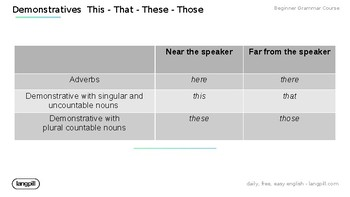 Demonstratives This - That - These - Those Powerpoint