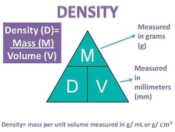 Density Anchor Chart