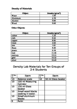 Density Investigation with Fluids and Solids-Student Led