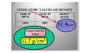 Density of Pure Substances