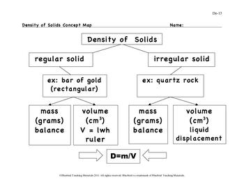 Density of Solids Concept Map  De-13
