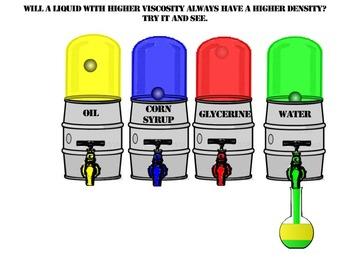 Density vs Viscosity- An Interactive Animation