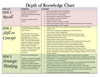 Depth of Knowledge Chart for Music (to show rigor)