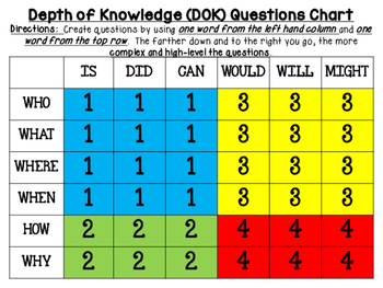 Depth of Knowledge (DOK) Generating Questions Chart