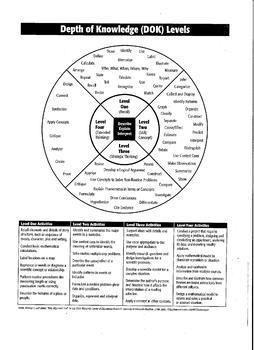 Depth of Knowledge (DOK) Levels