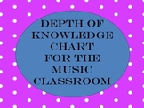 Depth of Knowledge posters by level (shows rigor)