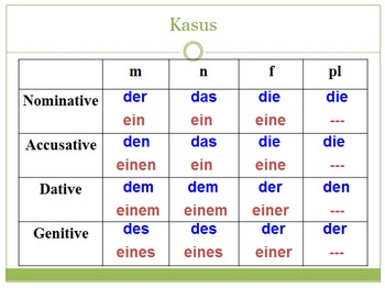 Learn german accusative and dative prepositions in english