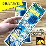 Derivative Infographic