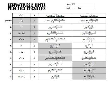 Derivatives and Limits