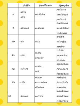 Desarrollando el vocabulario 2: Sufijos