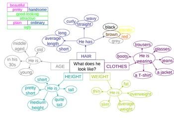 Describing People Mind Map