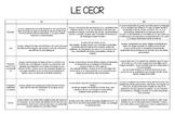 Descripteurs CECR