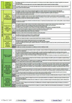NOUVEAUX Descripteurs du CECR Pré-A1 > B1 (2018)