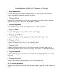 Descriptions of the 10 Plagues of Egypt