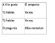 Ser/estar/ar verbs/gustar verb game - can be used with Des