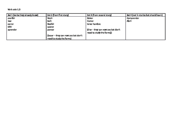 Recommended order of er/ir verbs - can be used with Descubre 1 Lección 3