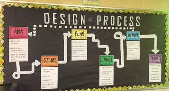 Design Process Bulletin Board (INFO)