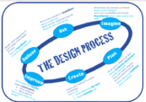 Design Process/Cycle
