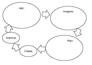 Design Process Planning Sheet
