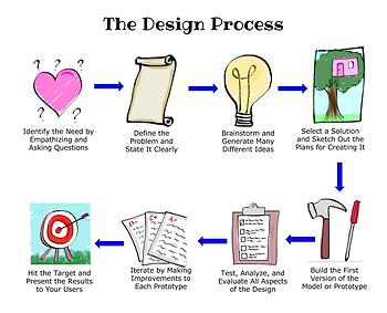 Design Process Teacher and Student Materials - 8 Resources