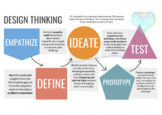 Design Thinking Digital Interactive Notebook with Google Slides