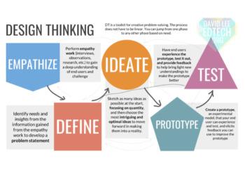 Design Thinking Digital Interactive Notebook with Google Slides