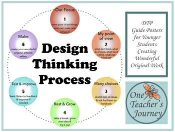 Design Thinking Process Jr  Art Posters
