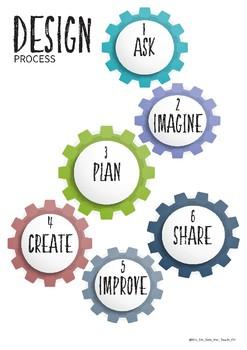 Design and Digital Technology Infographics Design Process