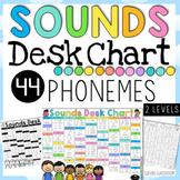Desk Chart - 2 Levels - 44 Phonemes (sounds)