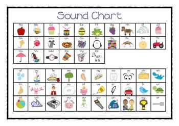 Desk sound chart- Jolly Phonics