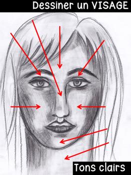 Dessiner un visage- PORTRAIT, Arts Plastiques