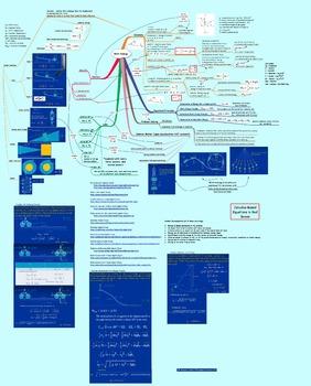 Detailed Concept Maps for Mechanics