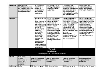 Detailed Core French Long Range Plan using new Ontario Curriculum