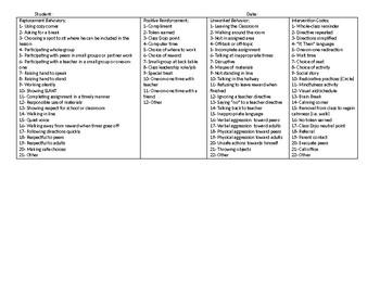 Detailed Daily Behavior Chart