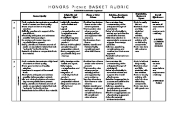 Detailed Picnic Basket Rubric