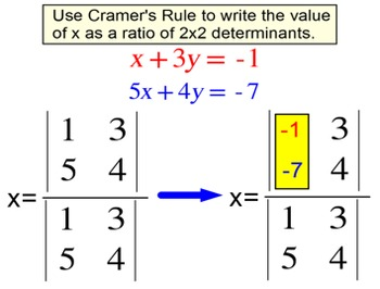 Determinants of 2x2 Matrices and Cramer's Rule for SMART Notebook