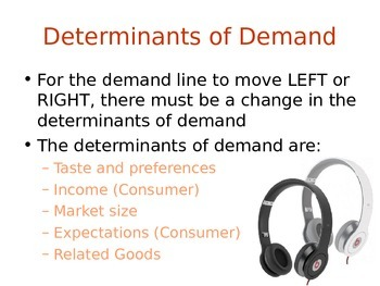 Determinants of Demand Review Power Point