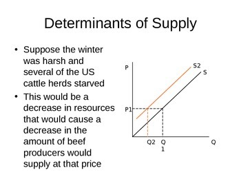 Determinants of Supply Review Power Point